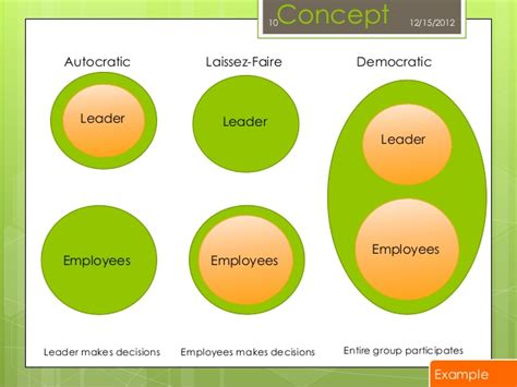Different Styles of Leadership: IGCSE Business