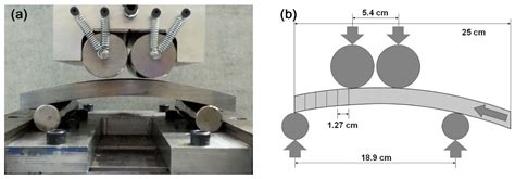 Metals | Free Full-Text | Effect of Pipe Flattening in API