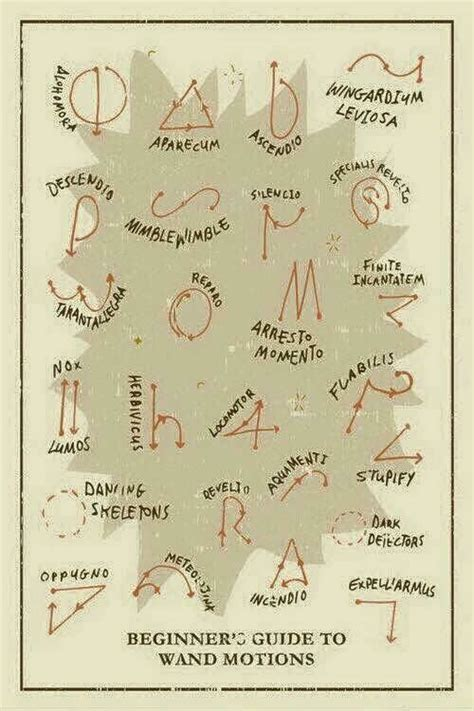Harry Potter Wand Motions chart! A cute little thing to