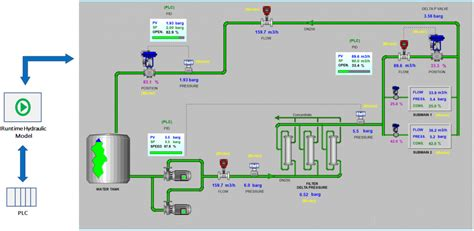 automation for water treatment Systems