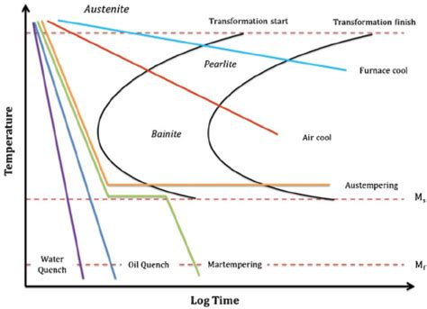 Time–temperature transformation diagram or quenching