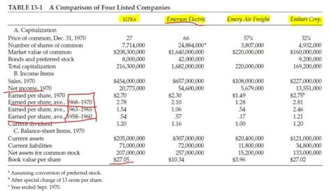 The Intelligent Investor - Stock Comparative Analysis