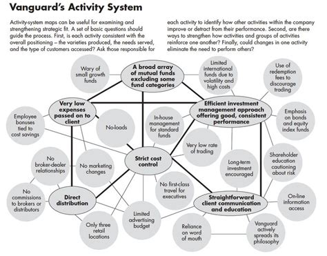 Activity Map :: Examine and strengthen strategic fit