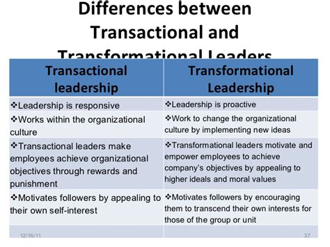 Free Transactional Leadership Cliparts, Download Free Clip