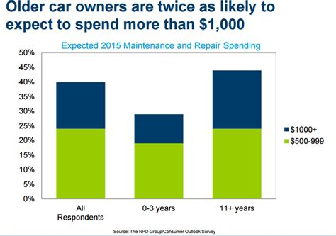 A Look at Trends and Statistics in the Automotive